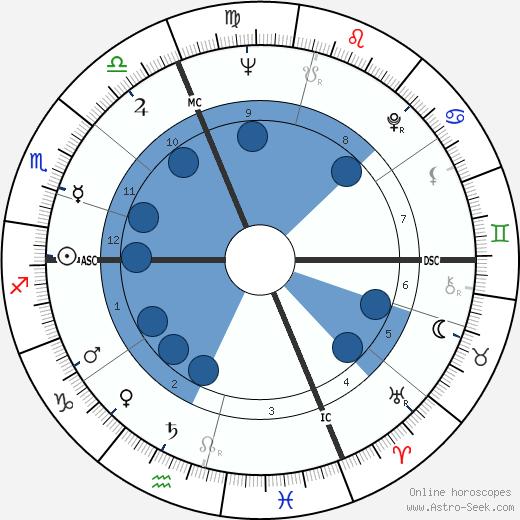 Livio Paladin wikipedia, horoscope, astrology, instagram