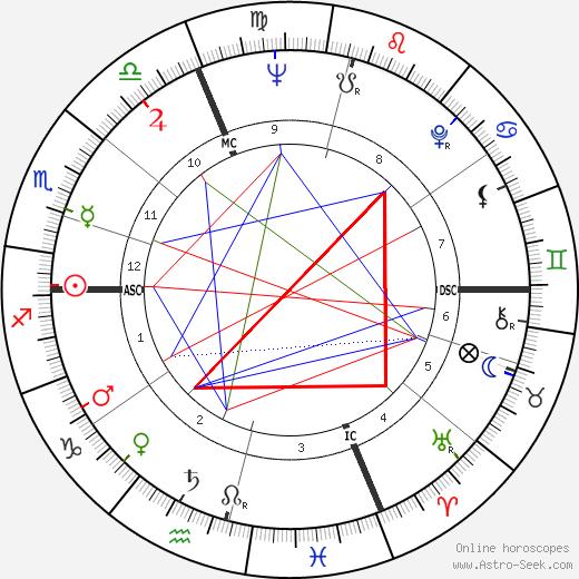 Livio Paladin tema natale, oroscopo, Livio Paladin oroscopi gratuiti, astrologia