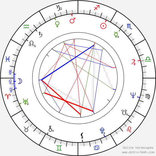 Louis Turenne birth chart, Louis Turenne astro natal horoscope, astrology