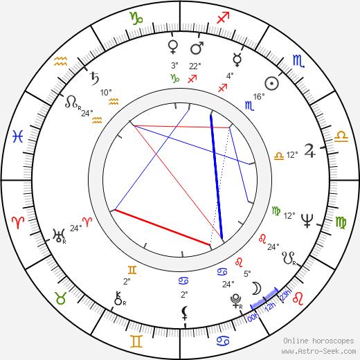 Lucian Pintilie birth chart, biography, wikipedia 2020, 2021