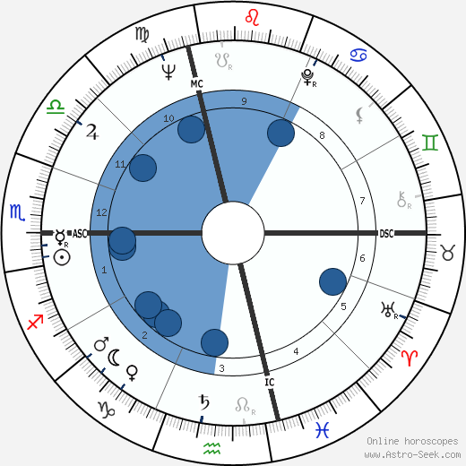 Maryon Kantaroff wikipedia, horoscope, astrology, instagram
