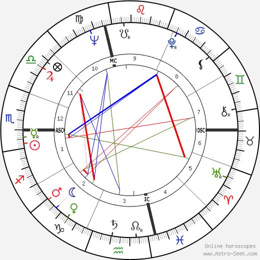 Maryon Kantaroff tema natale, oroscopo, Maryon Kantaroff oroscopi gratuiti, astrologia