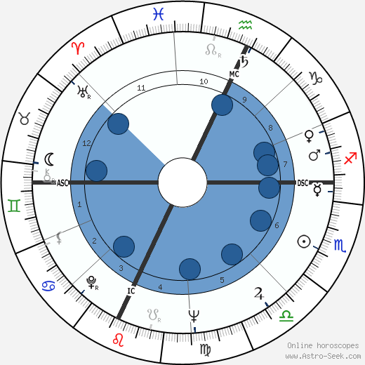 Michael Dukakis wikipedia, horoscope, astrology, instagram