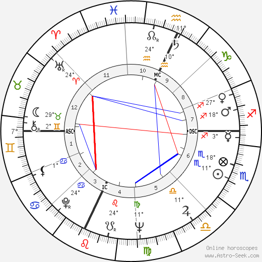 Michael Dukakis birth chart, biography, wikipedia 2018, 2019