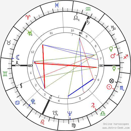 Michael Dukakis astro natal birth chart, Michael Dukakis horoscope, astrology