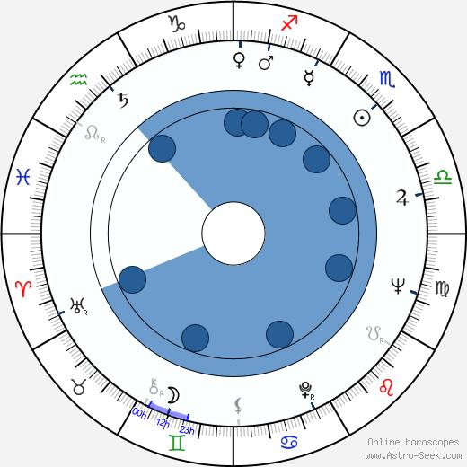 Michael Greene wikipedia, horoscope, astrology, instagram