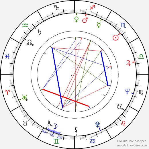 Michael Greene день рождения гороскоп, Michael Greene Натальная карта онлайн