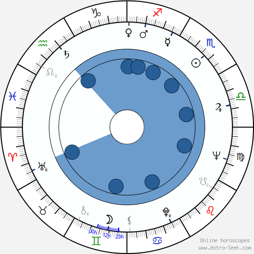 Paulo Cesar Saraceni wikipedia, horoscope, astrology, instagram