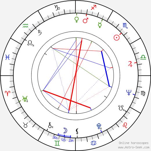 Paulo Cesar Saraceni birth chart, Paulo Cesar Saraceni astro natal horoscope, astrology