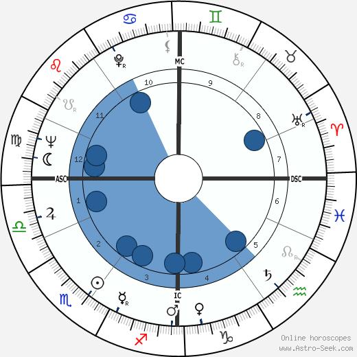Peter Härtling wikipedia, horoscope, astrology, instagram