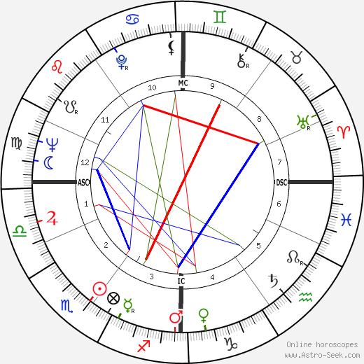 Peter Härtling astro natal birth chart, Peter Härtling horoscope, astrology