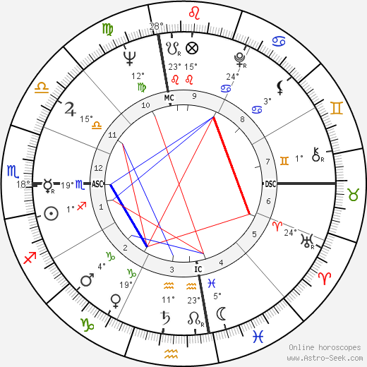 Rene Enriquez birth chart, biography, wikipedia 2019, 2020