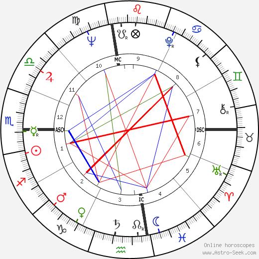 Rene Enriquez birth chart, Rene Enriquez astro natal horoscope, astrology