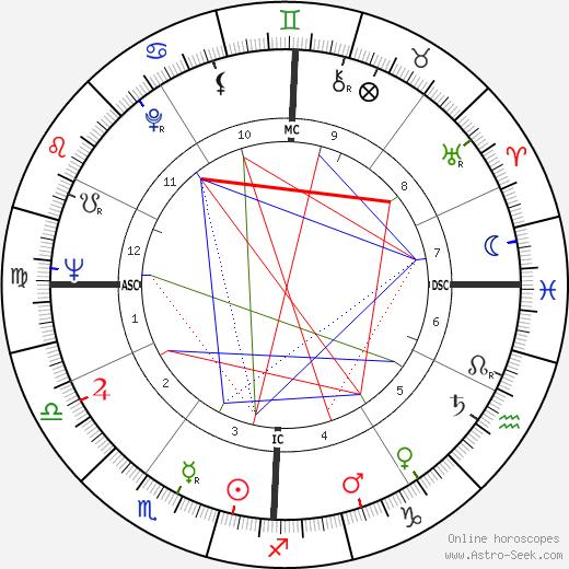 Robert Goulet tema natale, oroscopo, Robert Goulet oroscopi gratuiti, astrologia