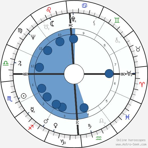 Ronald Evans wikipedia, horoscope, astrology, instagram
