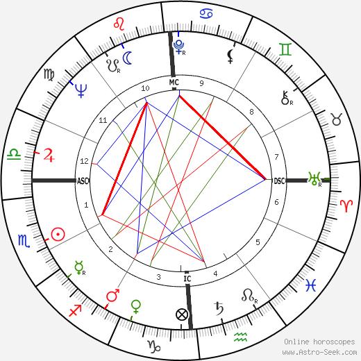 Ronald Evans день рождения гороскоп, Ronald Evans Натальная карта онлайн