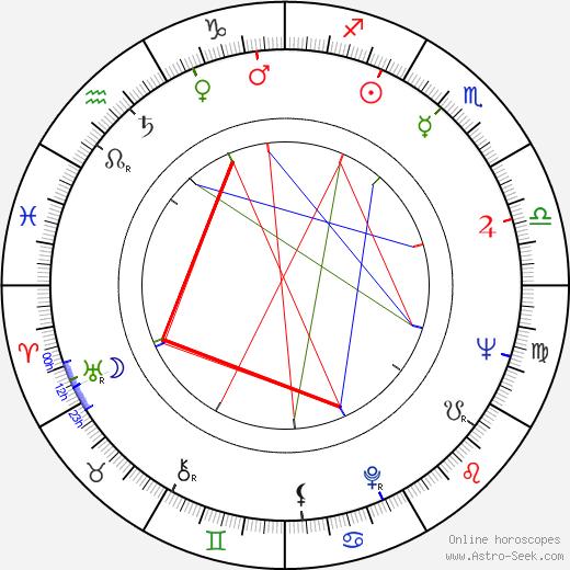 Sándor Sára astro natal birth chart, Sándor Sára horoscope, astrology