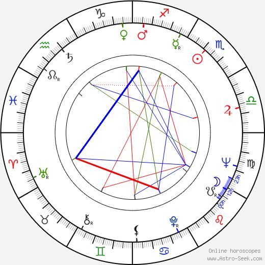Stefan Banica birth chart, Stefan Banica astro natal horoscope, astrology