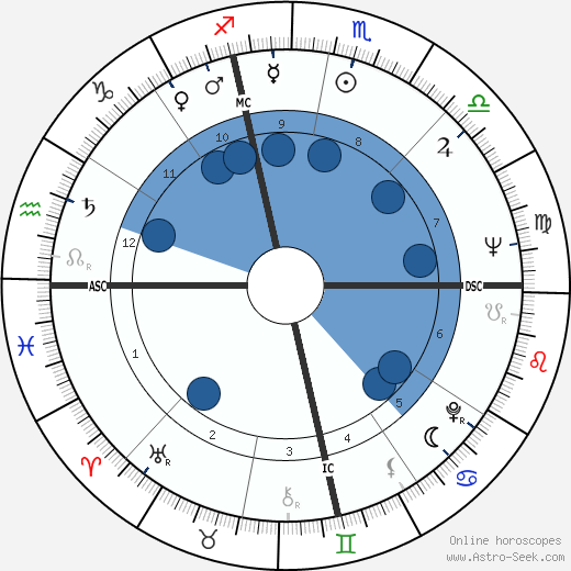 William Wantling wikipedia, horoscope, astrology, instagram