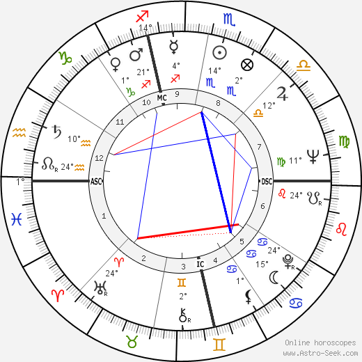 William Wantling birth chart, biography, wikipedia 2019, 2020