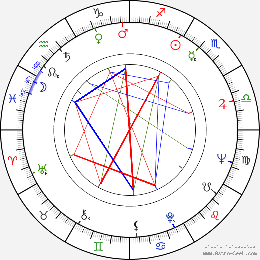 Zdena Grúberová astro natal birth chart, Zdena Grúberová horoscope, astrology