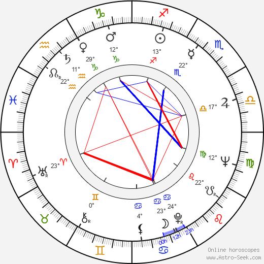 Adolph Caesar birth chart, biography, wikipedia 2020, 2021