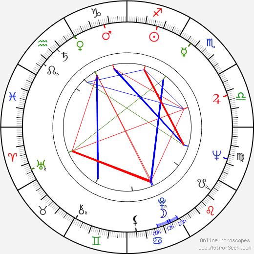 Adolph Caesar birth chart, Adolph Caesar astro natal horoscope, astrology