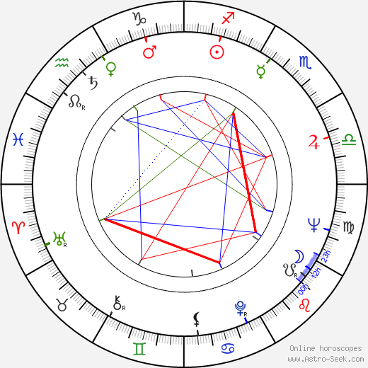 Alecu Croitoru день рождения гороскоп, Alecu Croitoru Натальная карта онлайн