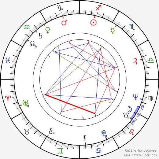 Ana Ofelia Murguía tema natale, oroscopo, Ana Ofelia Murguía oroscopi gratuiti, astrologia