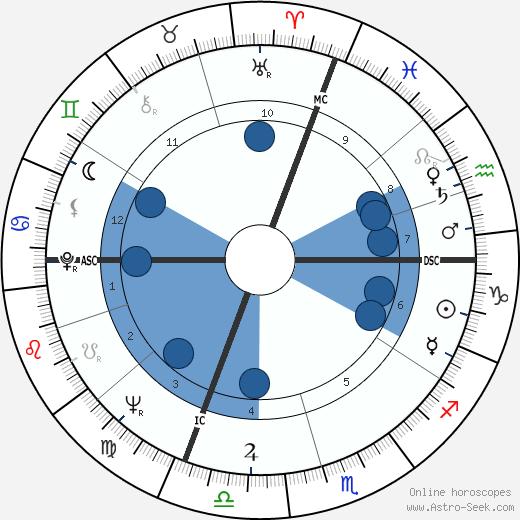 Annagemma Angelini wikipedia, horoscope, astrology, instagram