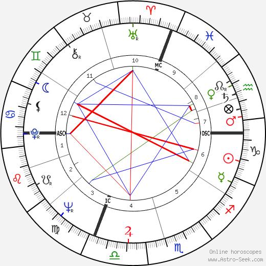 Annagemma Angelini tema natale, oroscopo, Annagemma Angelini oroscopi gratuiti, astrologia