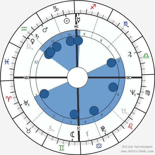 Antonio Montico wikipedia, horoscope, astrology, instagram