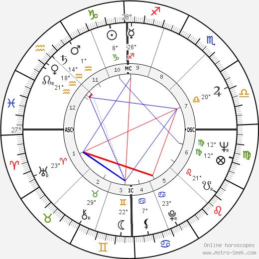 Antonio Montico birth chart, biography, wikipedia 2019, 2020