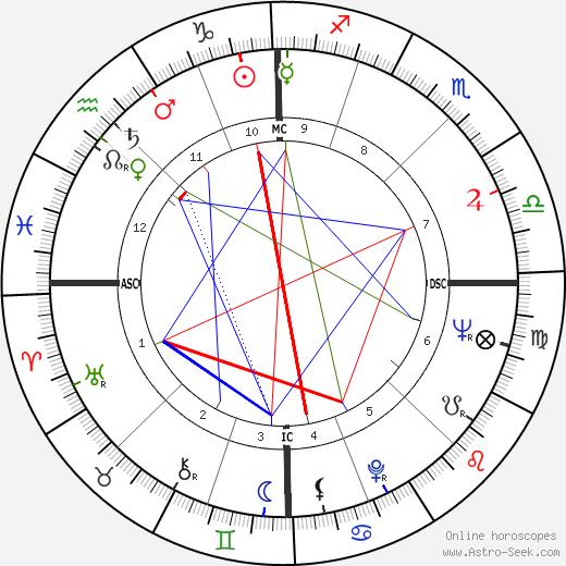 Antonio Montico день рождения гороскоп, Antonio Montico Натальная карта онлайн