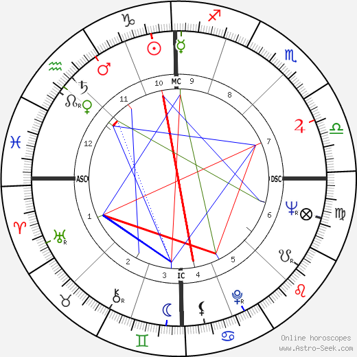 Antonio Montico astro natal birth chart, Antonio Montico horoscope, astrology