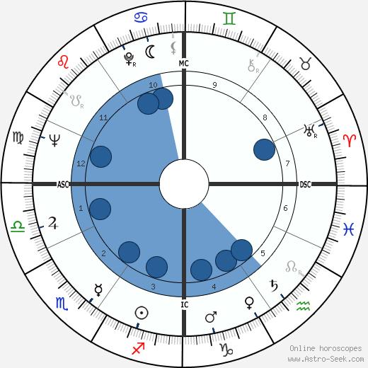 Bernard Haller wikipedia, horoscope, astrology, instagram