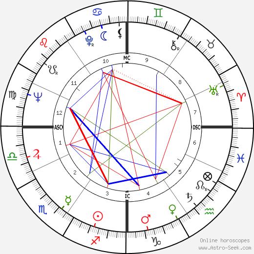 Bernard Haller день рождения гороскоп, Bernard Haller Натальная карта онлайн