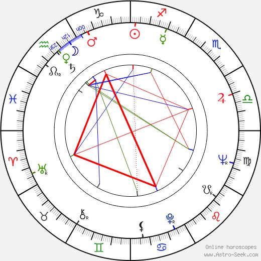 Cicely Tyson astro natal birth chart, Cicely Tyson horoscope, astrology