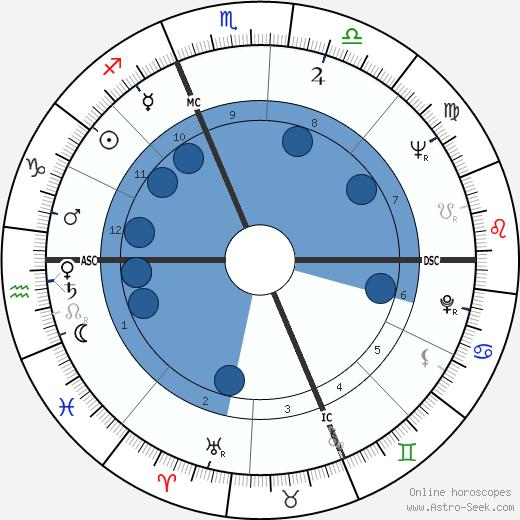 Claudio Bizzarri wikipedia, horoscope, astrology, instagram