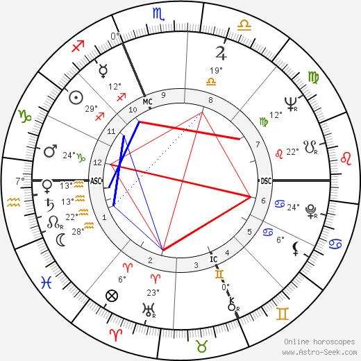 Claudio Bizzarri birth chart, biography, wikipedia 2020, 2021