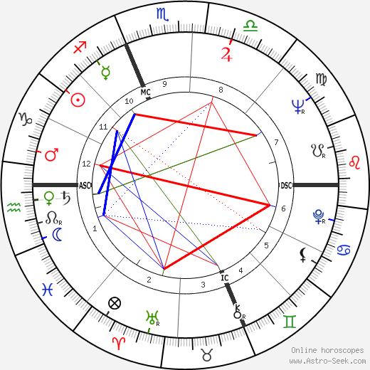 Claudio Bizzarri birth chart, Claudio Bizzarri astro natal horoscope, astrology