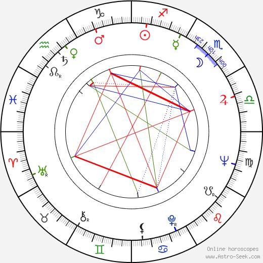 Eva Wilma birth chart, Eva Wilma astro natal horoscope, astrology