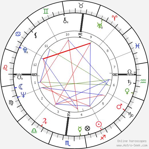 Flip Wilson день рождения гороскоп, Flip Wilson Натальная карта онлайн
