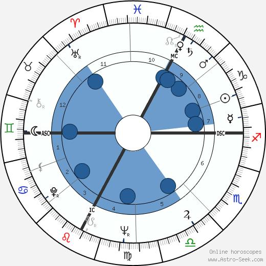 Frederick C. Thurston wikipedia, horoscope, astrology, instagram