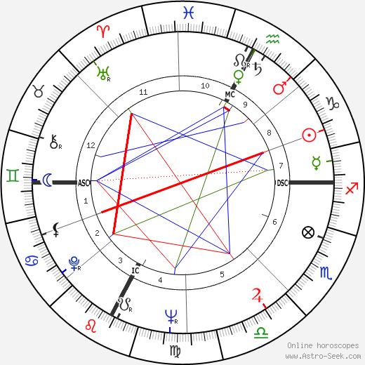Frederick C. Thurston день рождения гороскоп, Frederick C. Thurston Натальная карта онлайн