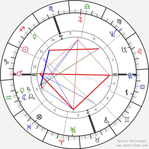 Гордон Гетти Gordon Getty день рождения гороскоп, Gordon Getty Натальная карта онлайн