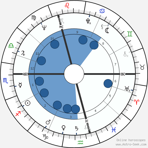 Horst Buchholz wikipedia, horoscope, astrology, instagram