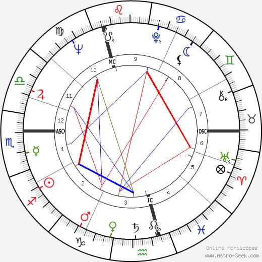 Horst Buchholz tema natale, oroscopo, Horst Buchholz oroscopi gratuiti, astrologia