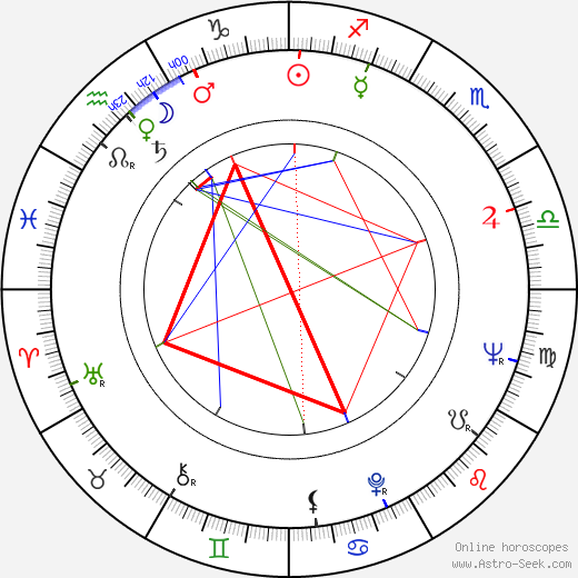 James W. Meadlock birth chart, James W. Meadlock astro natal horoscope, astrology