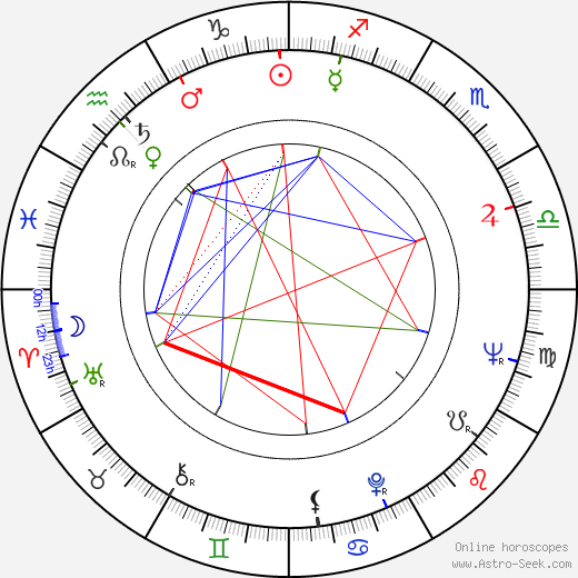 Ján Gogál tema natale, oroscopo, Ján Gogál oroscopi gratuiti, astrologia